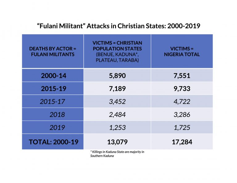 Fulani-Militants-Deaths-2000-2019-768x593