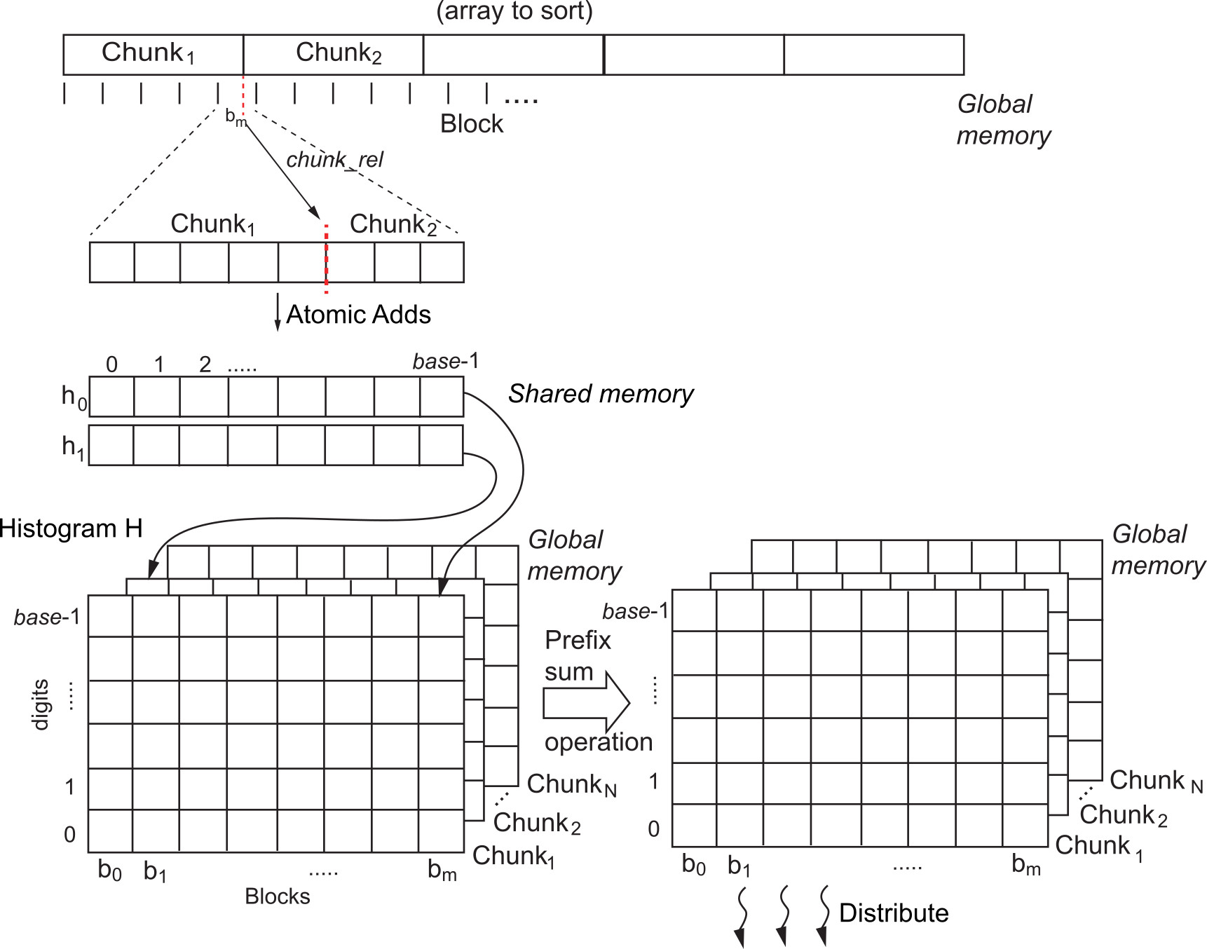 hight resolution of gpu schematic