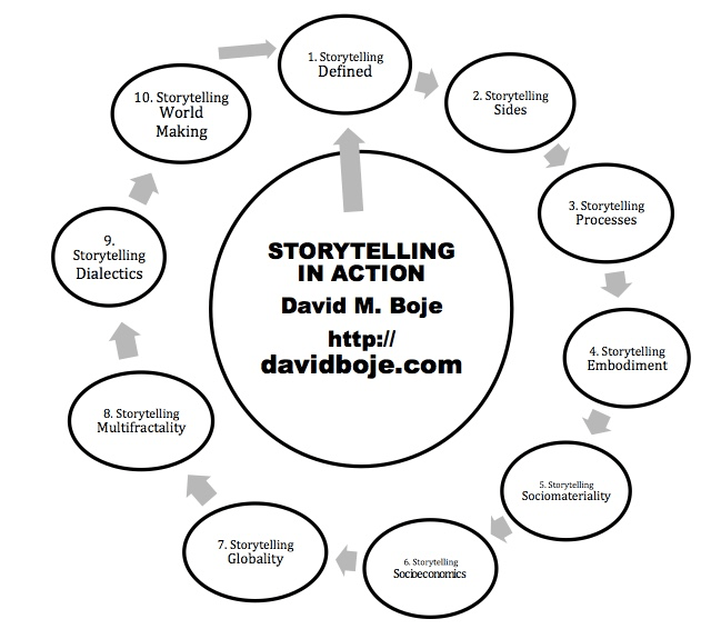 David Boje MAIN WEBSITE