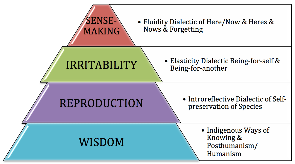 Boje's Dialectical Storytelling Model