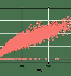 load openair data if not loaded already data mydata basic use single pollutant scatterplot mydata x nox y no2  [ 1400 x 866 Pixel ]