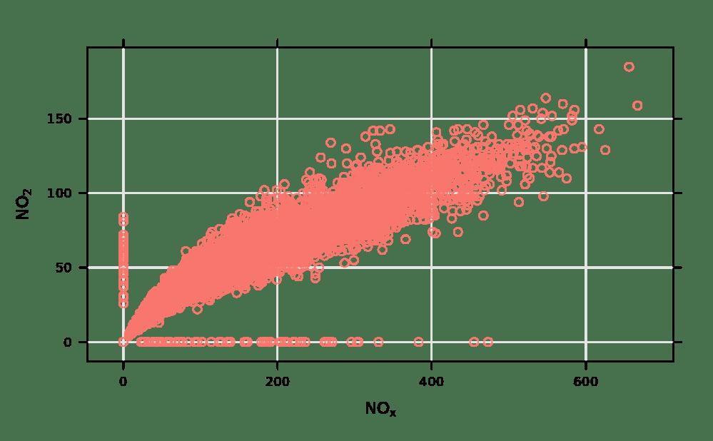 medium resolution of load openair data if not loaded already data mydata basic use single pollutant scatterplot mydata x nox y no2