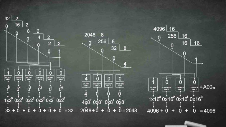 Aprenda como fazer conversões numéricas 2020