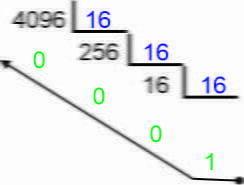 Conversões Divisão Hexadecimal