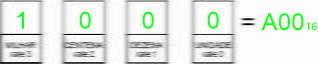 Conversões tabela hexadecimal