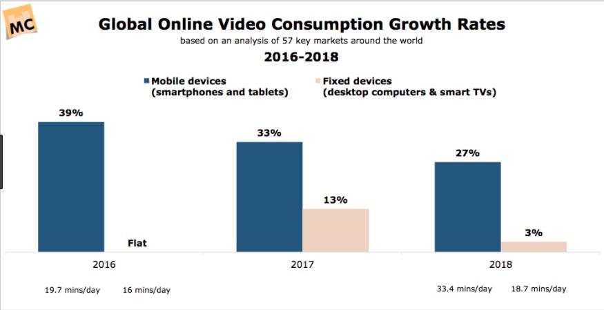 videotittande olika enheter