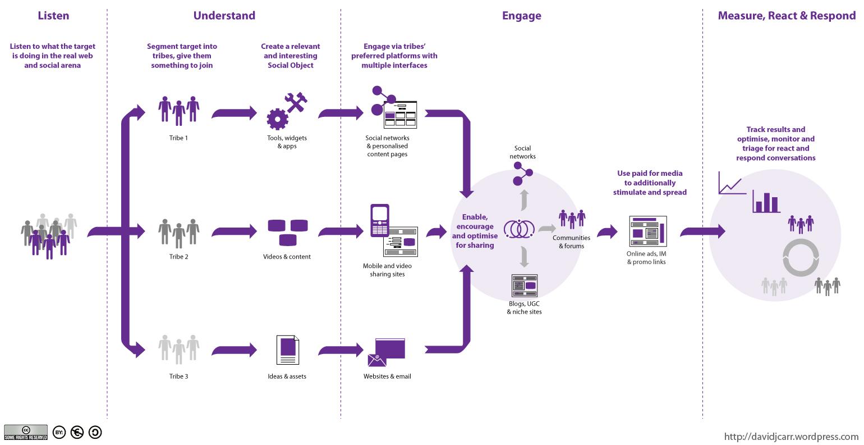 Social Media Campaign Diagram David J Carr Digital Fragments