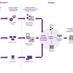 Strategic Planning Framework Diagram How Credit Card Processing Works Social Media Strategy  The Workplace
