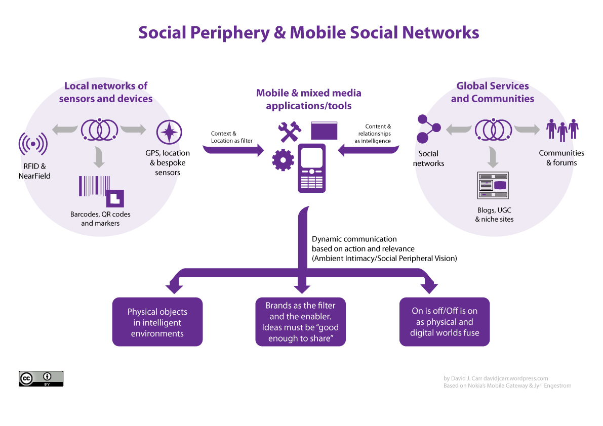 cell phone network diagram truck trailer wire social networks david j carr digital fragments brand
