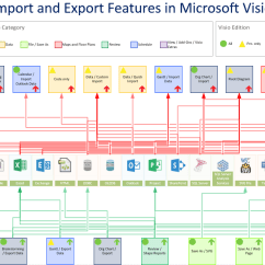 Active Directory Visio Diagram Example Euglena Labeled 400 Magnification Data Import And Export Features In 2016 2013 Bvisual For People Interested Microsoft