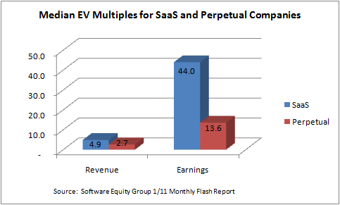 Perpetual Money vs. Perpetual License: Subscription, SaaS, and ...