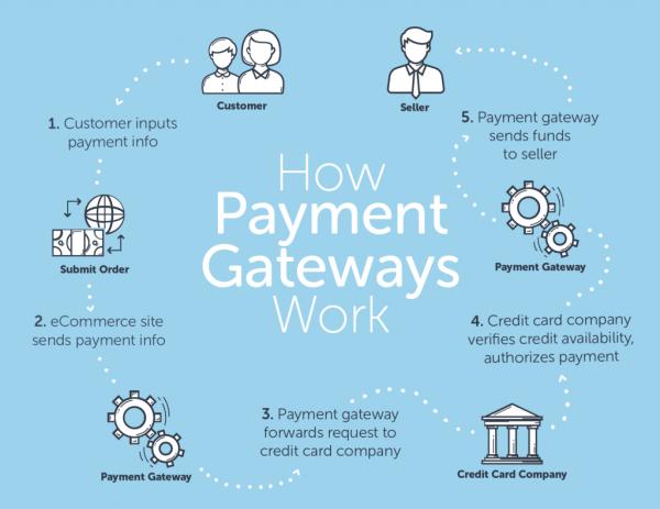 cara payment gateway bekerja