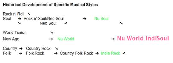 Historical Development of Specific Musical Styles.P3