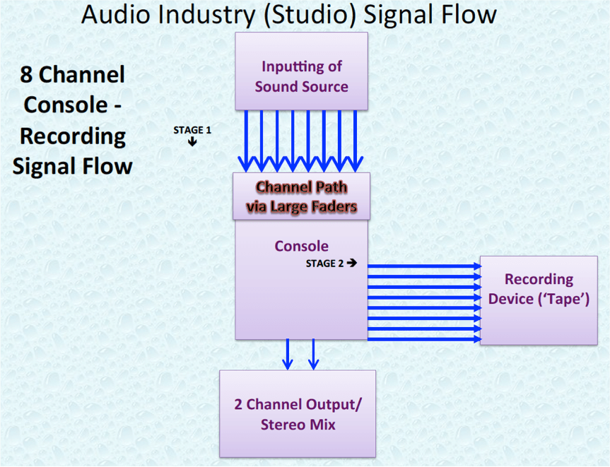 Audio Industry 8 Channel Studio Signal Flow.P4.png
