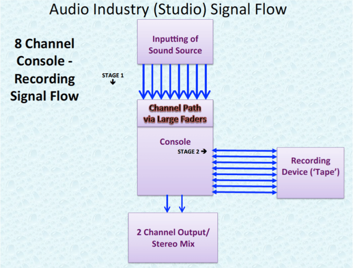 Audio Industry 8 Channel Studio Signal Flow.P5.png