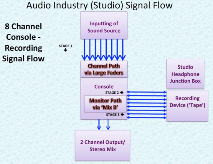 Audio Industry 8 Channel Studio Signal Flow.P8.png
