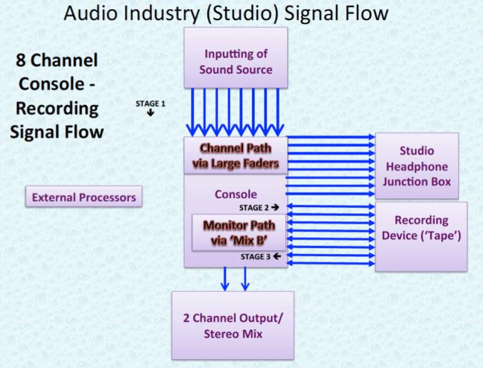 Audio Industry 8 Channel Studio Signal Flow.P10