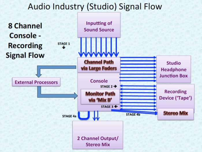Audio Industry 8 Channel Studio Signal Flow.P18