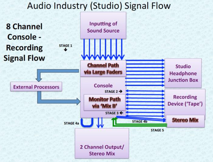 Audio Industry 8 Channel Studio Signal Flow.P20
