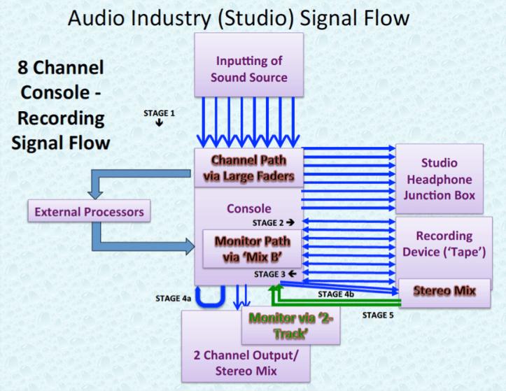 Audio Industry 8 Channel Studio Signal Flow.P21