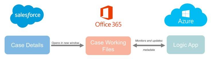 case management flow.jpg