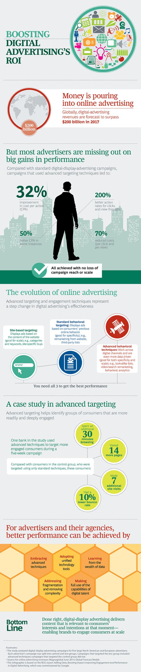 BCG_Boosting_Digital Advertisings_ROI