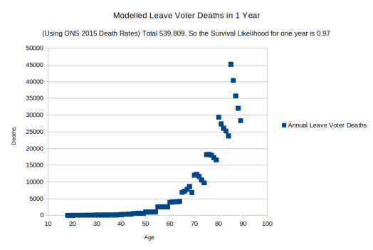 Predicted First Year Leave Voter Deaths against age.