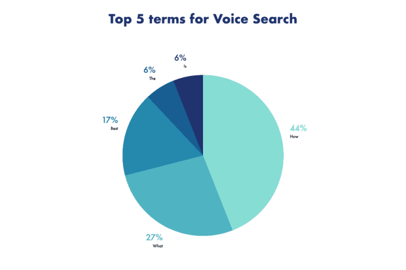 Breakdown of the top 5 voice search trigger words to help you optimize for voice search.
