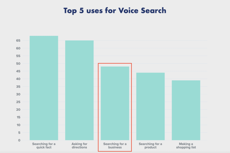 Local businesses perform well on Voice Search.