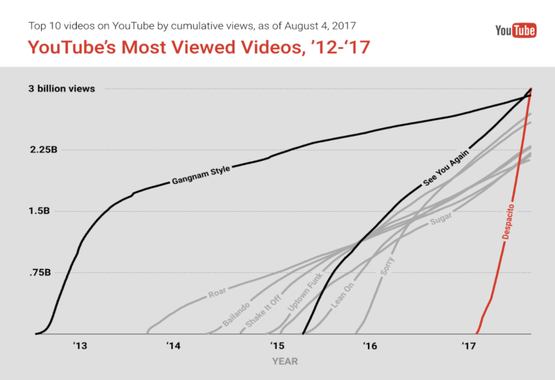 Despacito became the most liked youtube video in double-quick time.