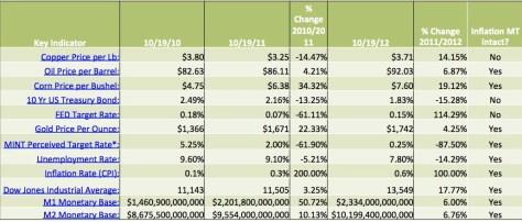 The Mint's Key Indicators on October 19