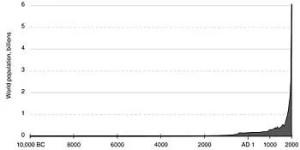 World Historical Population