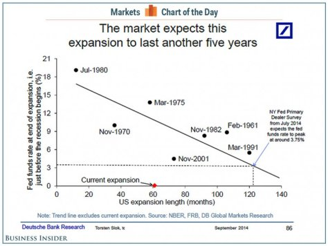 Deutsche Bank us expansion timeline