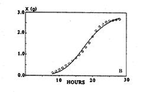 2.3 Describing the evolution of biomass