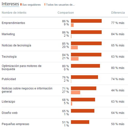 bot-twitter-estadisticas
