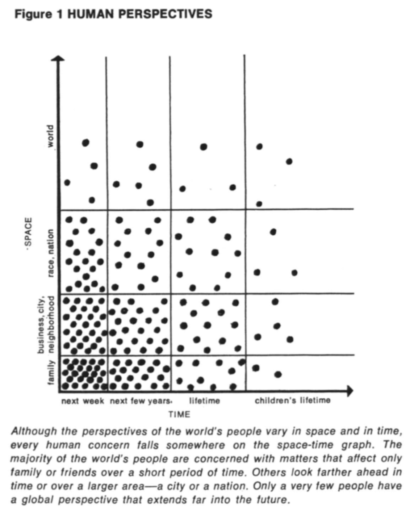 Although the perspectives of the world's people vary in space and time, every human concern falls somewhere on the space-time graph. Only a very few people have a global perspective that extends far into the future.
