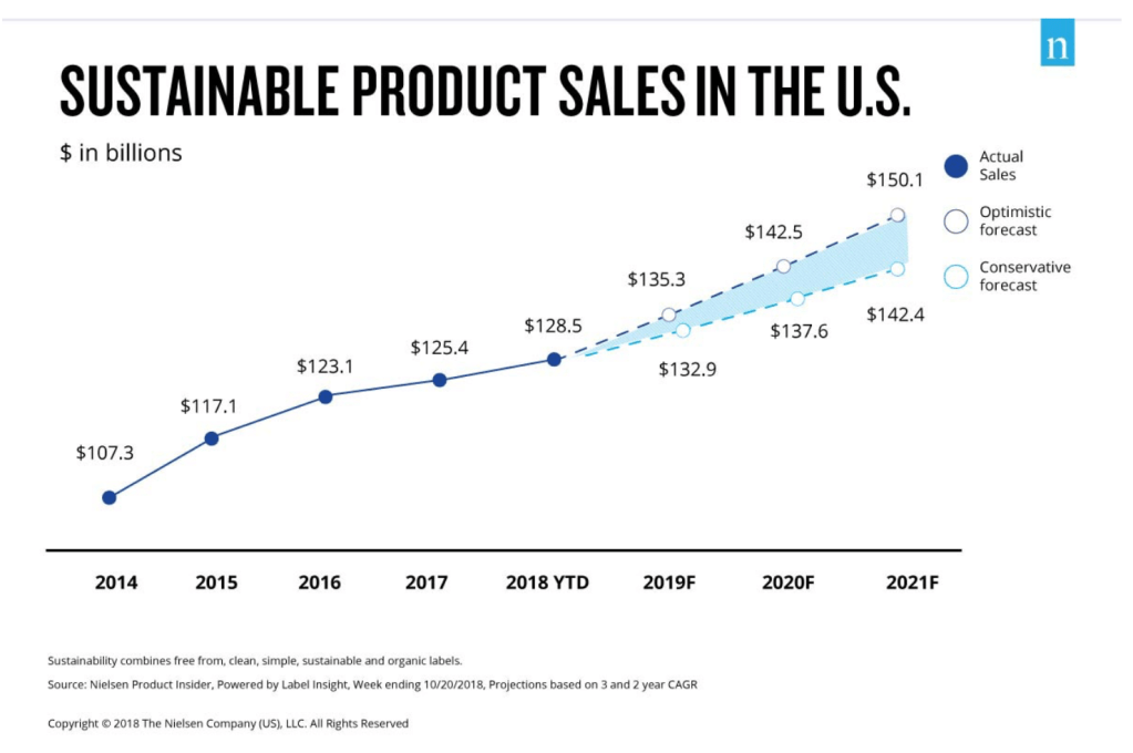 Sustainable product sales in the US