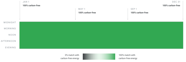 Every hour of electricity use at a 24x7 carbon-free data center (Google, 2018).