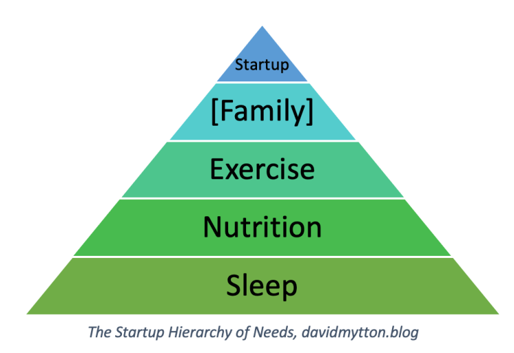 Startup founder hierarchy of needs