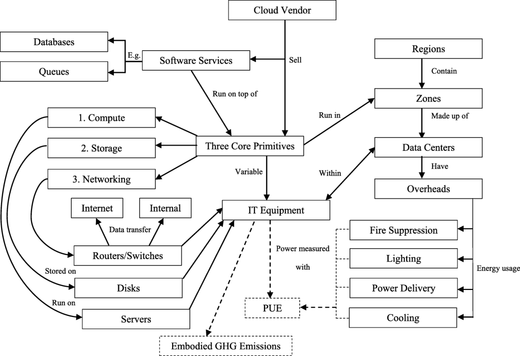Figure 1: Public cloud components