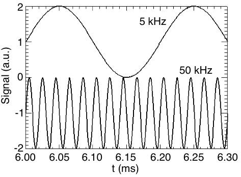 wavelet test