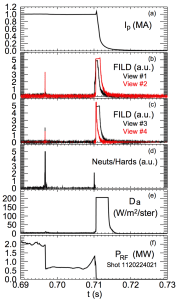 FIG. 8. Plasma evolution over a disruption in shot 1120224021: (a) plasma current, (b) FILD signal from views #1 and #2, (c) FILD signals from views #3 and #4, (d) combined neutrons and hard x-rays, (e) Dα emission, and (f) injected ICRH power.