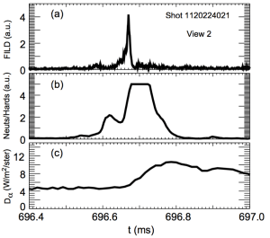 FIG. 9. Narrow time range view centered on the early hard x-ray burst from Fig. 8. (a) FILD signal from view #2, (b) combined neutrons and hard x-ray signal, and (c) Dα light emission.