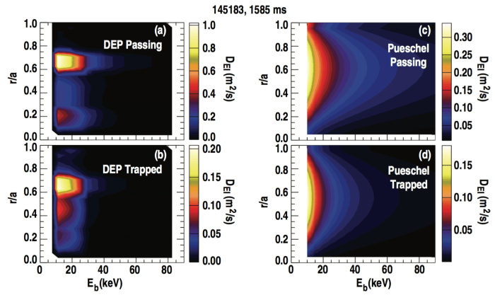FIG. 8. Values of energetic ion anomalous diffusivity, $latex D_{EI}$, as calculated by the DEP code for (a) passing and (b) trapped ions, and by the analytic Pueschel expressions for (c) passing and (d) trapped ions.