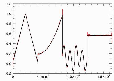 coherent signal comparison