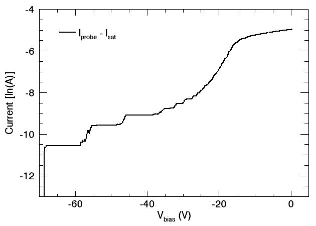 natural log plot of electron current