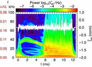 wavelet-based spectrogram
