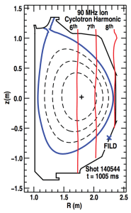 Figure 2. Magnetic equilibrium from shot 140544 at t = 1005 ms. The nearly vertical lines represent deuterium cyclotron harmonics given the f = 90 MHz injection frequency of the fast wave system.