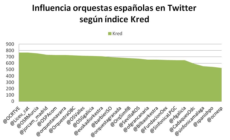 Indice de influencia de las orquestas españolas en Twitter