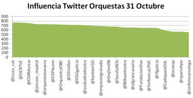 Ranking influencia orquestas españolas en Twitter 31 de Octubre 2013